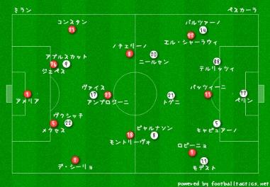 Prediksi Bola Udinese vs AC Milan bursa - socialiteluxe